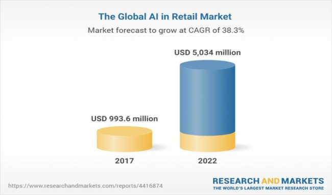 AI-Based On-demand apps for the retail sector